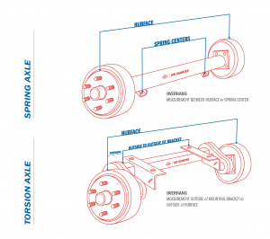 spring axle torsion axle diagram, hubface center, overhang, outside to outside of bracket